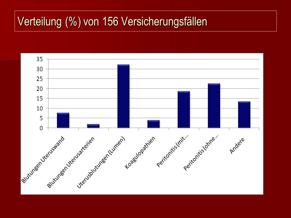 Verteilung (%) von 156 Versicherungsfällen