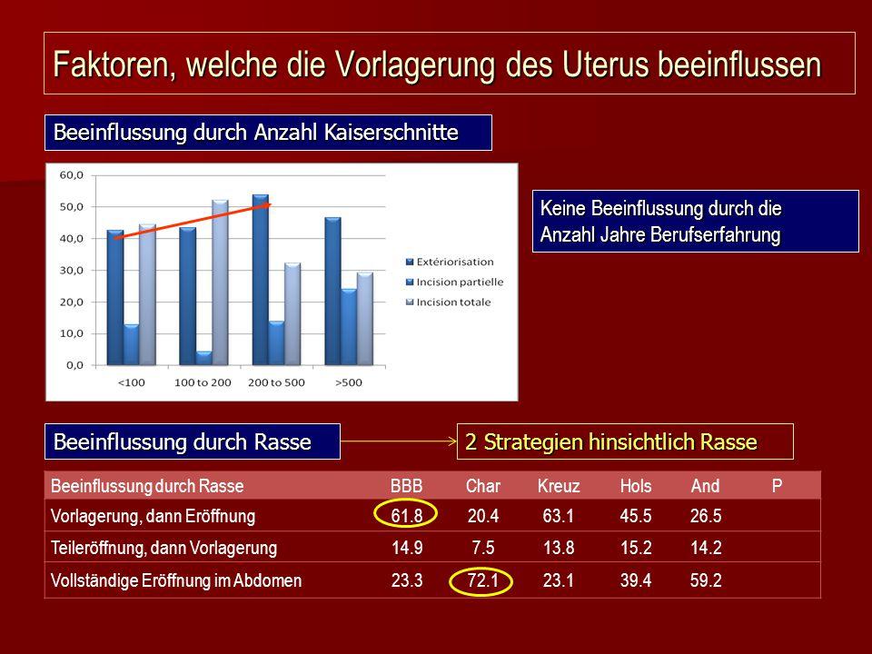 Faktoren, welche die Vorlagerung des Uterus beeinflussen Beeinflussung durch RasseBBBCharKreuzHolsAndP Vorlagerung, dann Eröffnung61.820.463.145.526.5