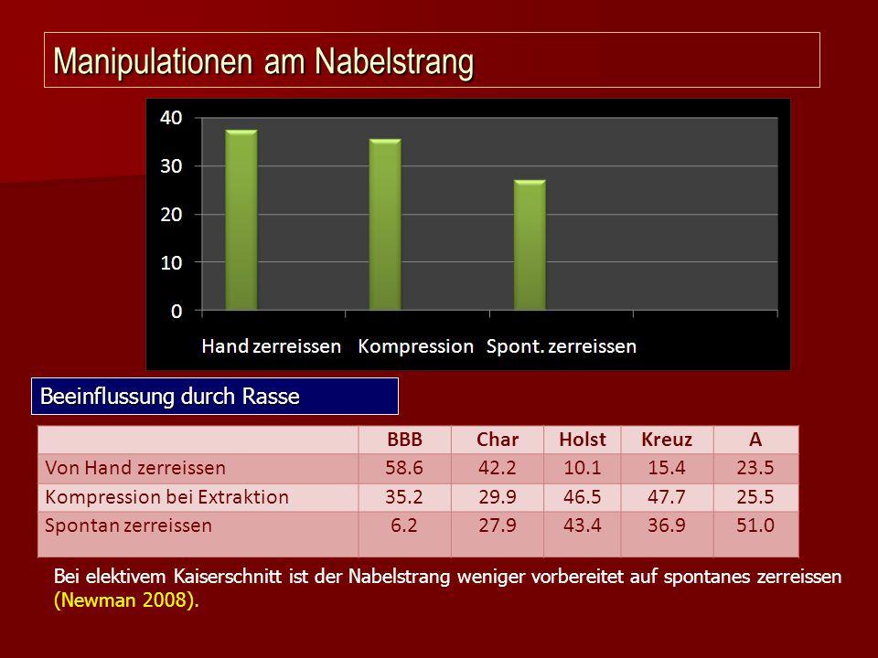Manipulationen am Nabelstrang BBBCharHolstKreuzA Von Hand zerreissen58.642.210.115.423.5 Kompression bei Extraktion35.229.946.547.725.5 Spontan zerrei
