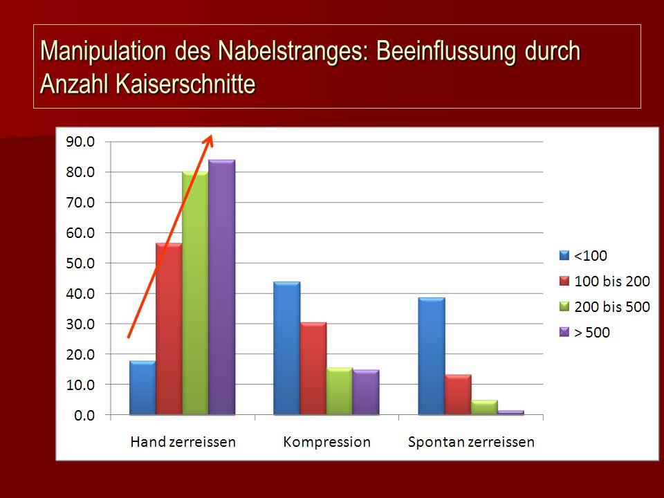 Manipulation des Nabelstranges: Beeinflussung durch Anzahl Kaiserschnitte