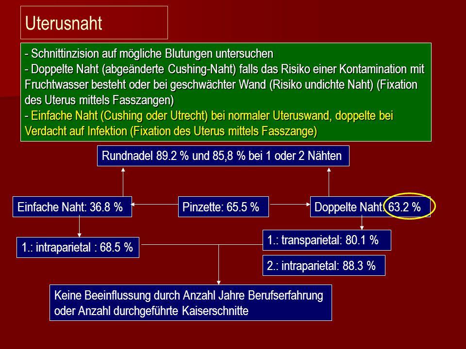 Uterusnaht - Schnittinzision auf mögliche Blutungen untersuchen - Doppelte Naht (abgeänderte Cushing-Naht) falls das Risiko einer Kontamination mit Fr