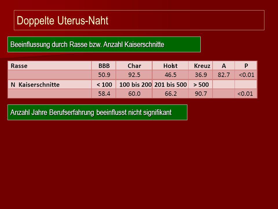 Doppelte Uterus-Naht Beeinflussung durch Rasse bzw. Anzahl Kaiserschnitte Anzahl Jahre Berufserfahrung beeinflusst nicht signifikant Rasse BBB Char Ho