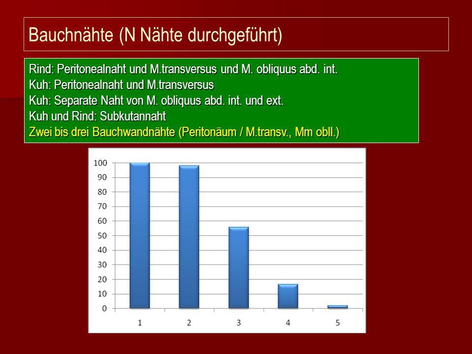 Bauchnähte (N Nähte durchgeführt) Rind: Peritonealnaht und M.transversus und M. obliquus abd. int. Kuh: Peritonealnaht und M.transversus Kuh: Separate