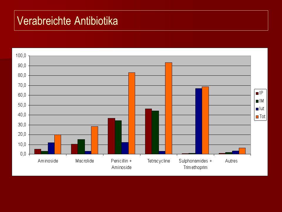 Verabreichte Antibiotika
