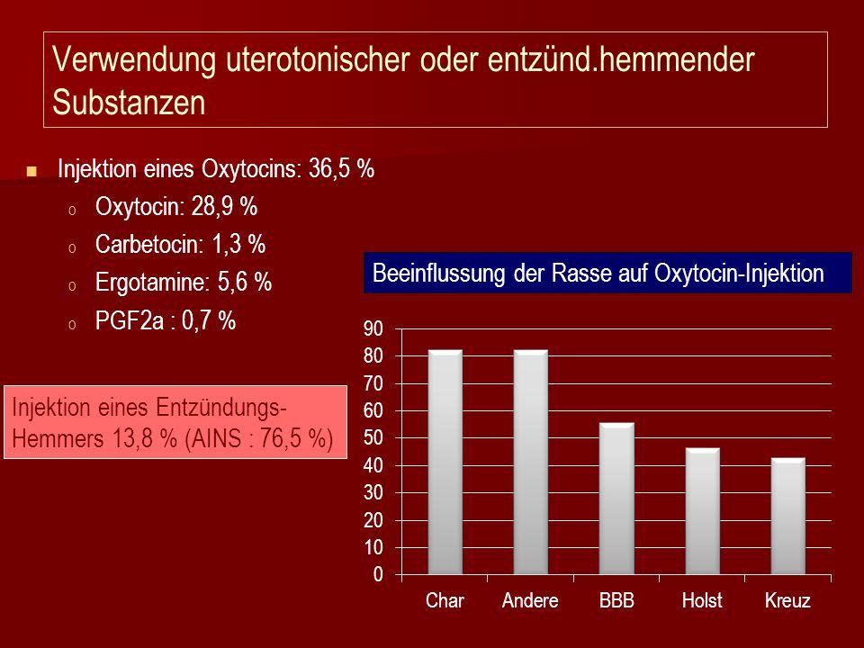 Verwendung uterotonischer oder entzünd.hemmender Substanzen Injektion eines Oxytocins: 36,5 % o o Oxytocin: 28,9 % o o Carbetocin: 1,3 % o o Ergotamin