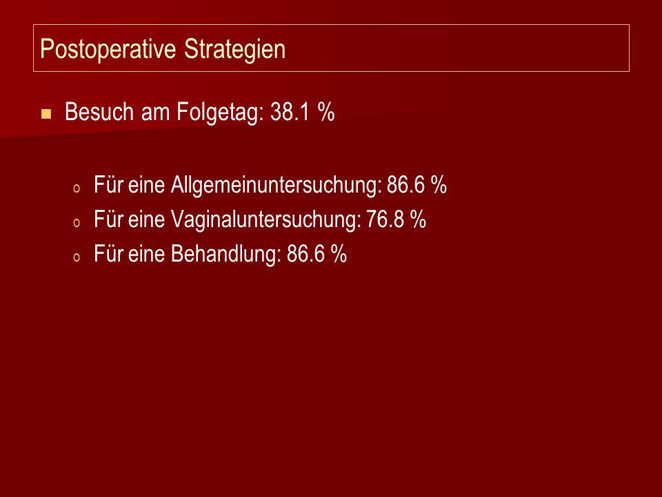 Postoperative Strategien Besuch am Folgetag: 38.1 % o o Für eine Allgemeinuntersuchung: 86.6 % o o Für eine Vaginaluntersuchung: 76.8 % o o Für eine B