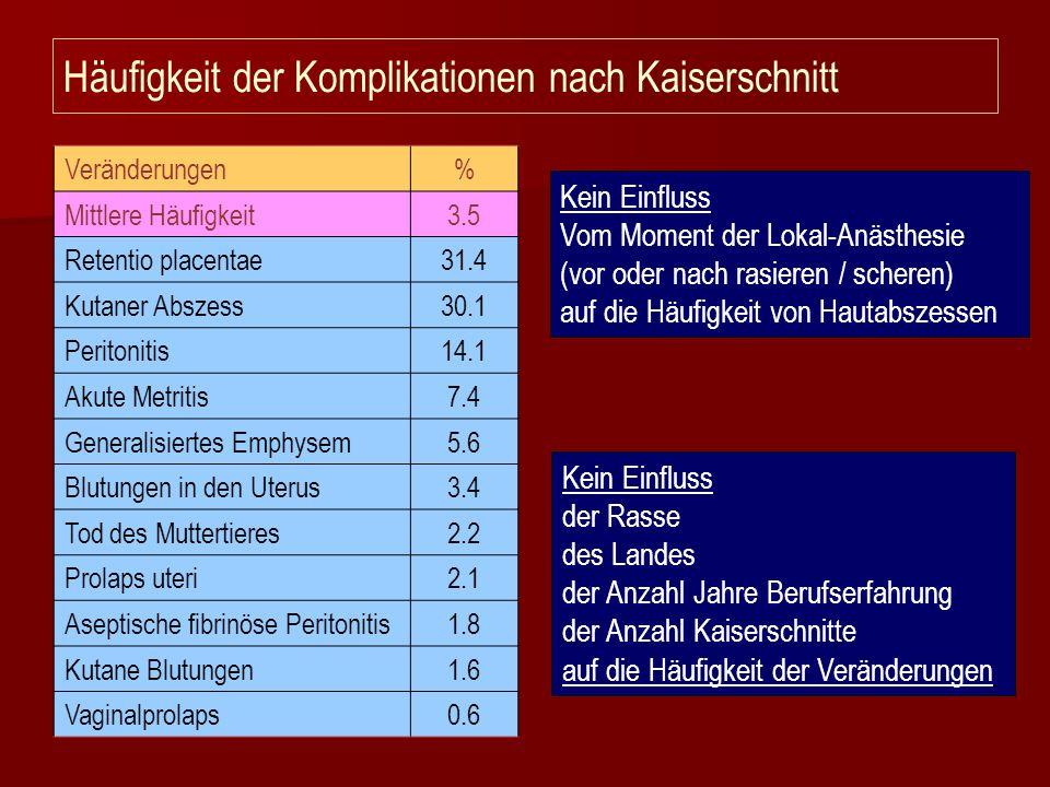 Häufigkeit der Komplikationen nach Kaiserschnitt Veränderungen% Mittlere Häufigkeit3.5 Retentio placentae31.4 Kutaner Abszess30.1 Peritonitis14.1 Akut