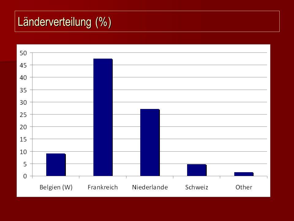 Länderverteilung (%)