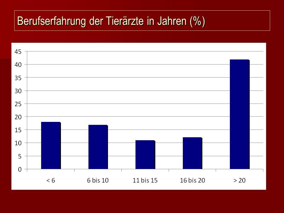 Anzahl Kaiserschnitte pro Jahr (%)