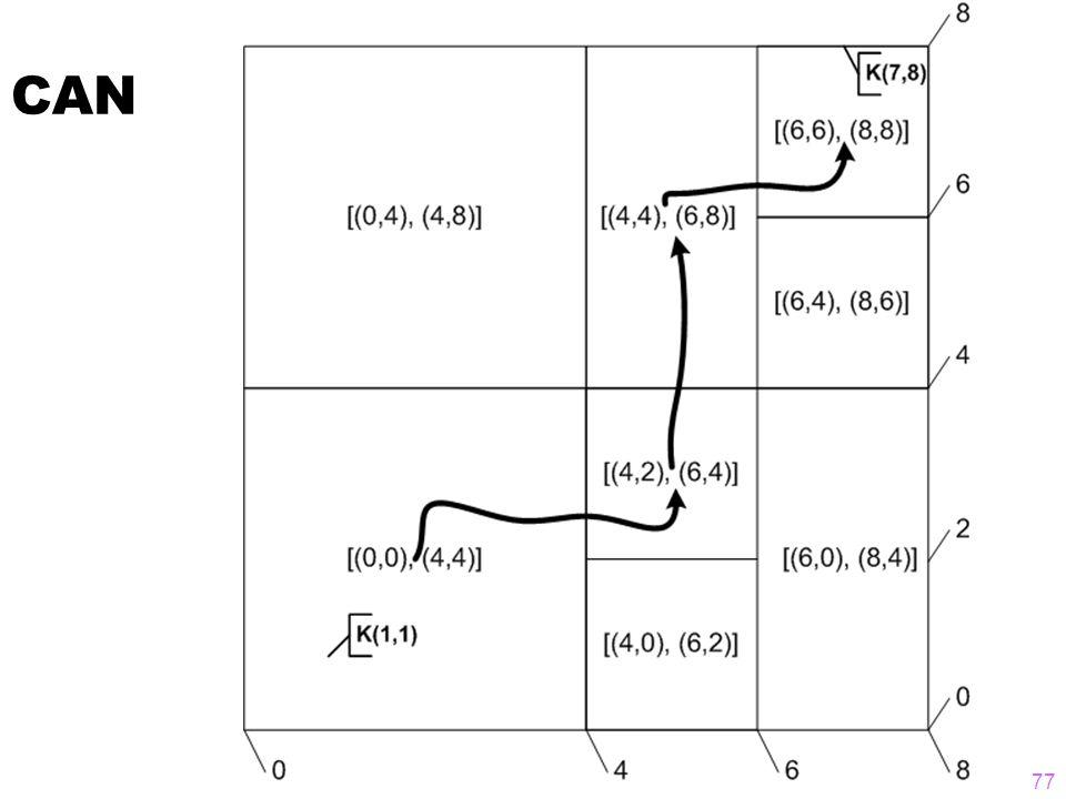 No-SQL Datenbanken  Internet-scale Skalierbarkeit  CAP-Theorem: nur 2 von 3 Wünschen erfüllbar  Konsistenz (Consistency)  Zuverläassigkeit/Verfügbarkeit (Availability)  Partitionierungs-Toleranz  No-SQL Datenbanksysteme verteilen die Last innerhalb eines Clusters/Netzwerks  Dabei kommen oft DHT-Techniken zum Einsatz 78