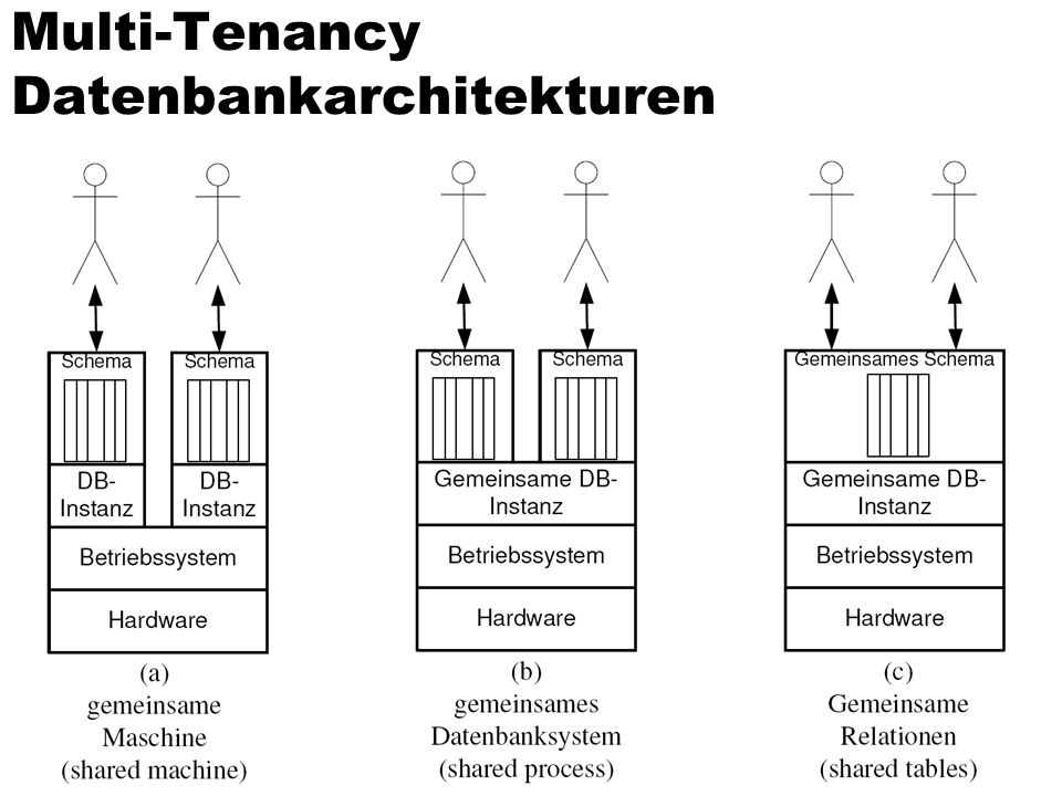 Multi-Tenancy Datenbankarchitekturen