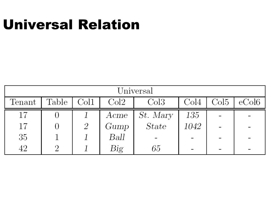 Universal Relation