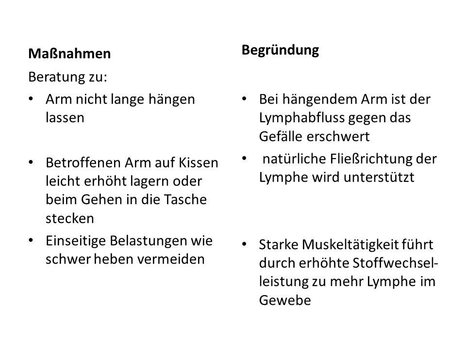 Maßnahmen Kleidung im Achsel-/ Arm- bereich nicht einengend/ kein RR am betroffenen Arm Sonnenbäder oder lokale Wärme (Sauna) meiden Gymnastik für den Schulter- Arm Bereich bzw.