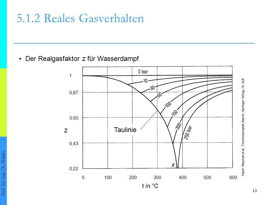 13 5.1.2Reales Gasverhalten Prof. Dr.-Ing. Ch. Franke Der Realgasfaktor z für Wasserdampf 1 0,22 0,43 0,87 0,65 0100200300400500600 z t in °C Taulinie