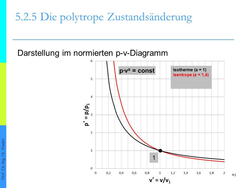 41 5.2.5Die polytrope Zustandsänderung Prof. Dr.-Ing. Ch. Franke Darstellung im normierten p-v-Diagramm Isotherme (a = 1) Isentrope (a = 1,4) 1