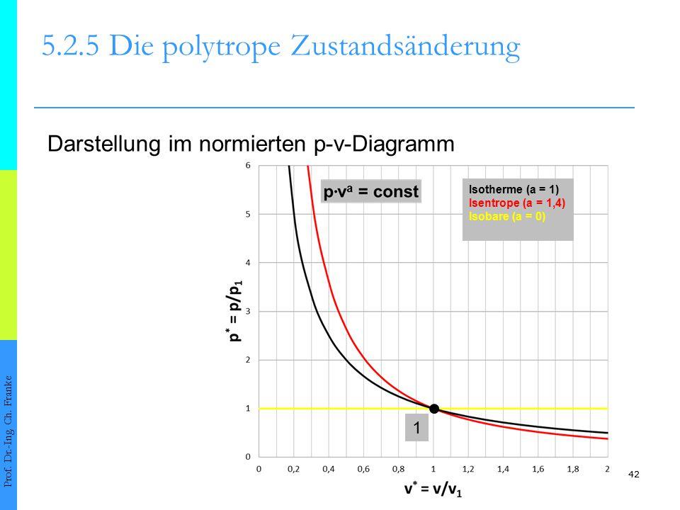 42 5.2.5Die polytrope Zustandsänderung Prof. Dr.-Ing. Ch. Franke Darstellung im normierten p-v-Diagramm Isotherme (a = 1) Isentrope (a = 1,4) Isobare