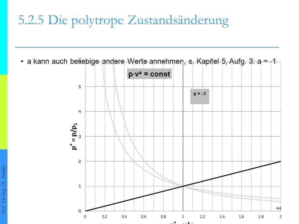 44 5.2.5Die polytrope Zustandsänderung Prof. Dr.-Ing. Ch. Franke a kann auch beliebige andere Werte annehmen, s. Kapitel 5, Aufg. 3: a = -1 a = -1