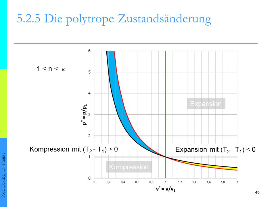Kompression Expansion 49 5.2.5Die polytrope Zustandsänderung Prof. Dr.-Ing. Ch. Franke 1 < n < κ Expansion mit (T 2 - T 1 ) < 0 Kompression mit (T 2 -