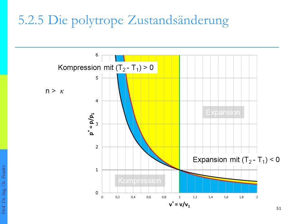 51 5.2.5Die polytrope Zustandsänderung Prof. Dr.-Ing. Ch. Franke n > κ Kompression Expansion Expansion mit (T 2 - T 1 ) < 0 Kompression mit (T 2 - T 1
