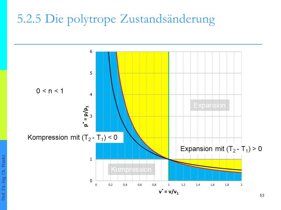 53 5.2.5Die polytrope Zustandsänderung Prof. Dr.-Ing. Ch. Franke 0 < n < 1 Kompression Expansion Expansion mit (T 2 - T 1 ) > 0 Kompression mit (T 2 -