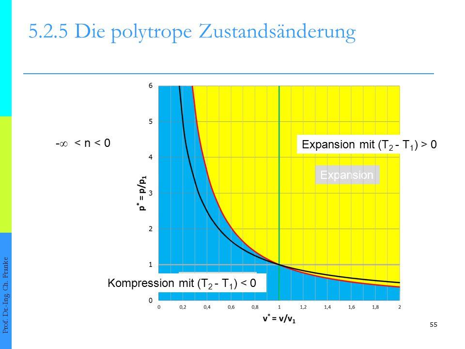 55 5.2.5Die polytrope Zustandsänderung Prof. Dr.-Ing. Ch. Franke - ∞ < n < 0 Kompression Expansion Expansion mit (T 2 - T 1 ) > 0 Kompression mit (T 2