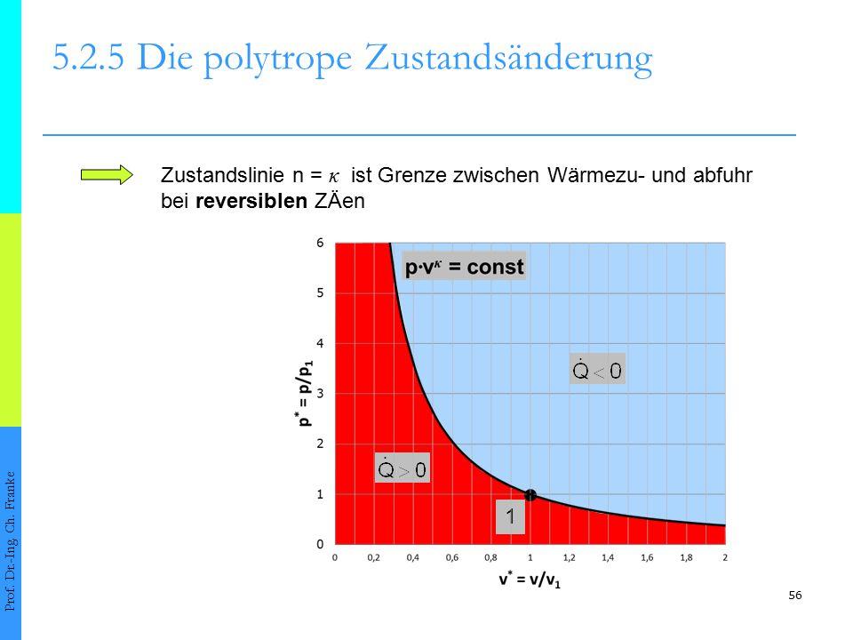 56 5.2.5Die polytrope Zustandsänderung Prof. Dr.-Ing. Ch. Franke Zustandslinie n = κ ist Grenze zwischen Wärmezu- und abfuhr bei reversiblen ZÄen 1