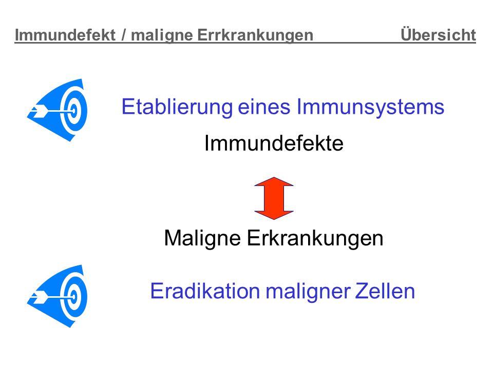 Immundefekt / maligne Errkrankungen Übersicht Immundefekte Maligne Erkrankungen Etablierung eines Immunsystems Eradikation maligner Zellen