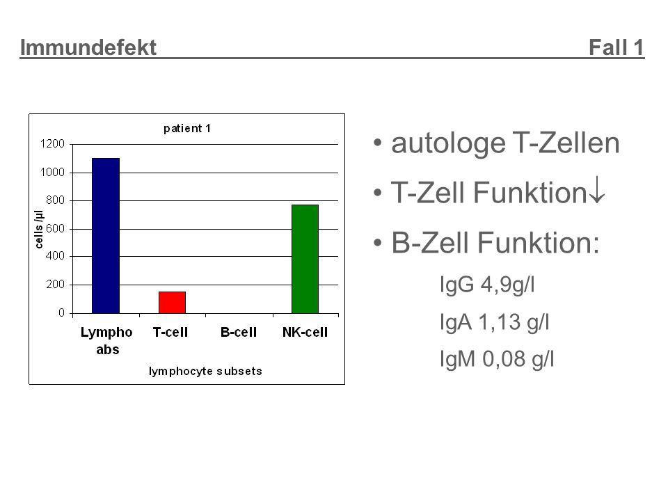 autologe T-Zellen T-Zell Funktion  B-Zell Funktion: IgG 4,9g/l IgA 1,13 g/l IgM 0,08 g/l Immundefekt Fall 1