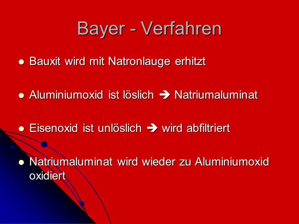 Bayer - Verfahren Bauxit wird mit Natronlauge erhitzt Bauxit wird mit Natronlauge erhitzt Aluminiumoxid ist löslich  Natriumaluminat Aluminiumoxid is