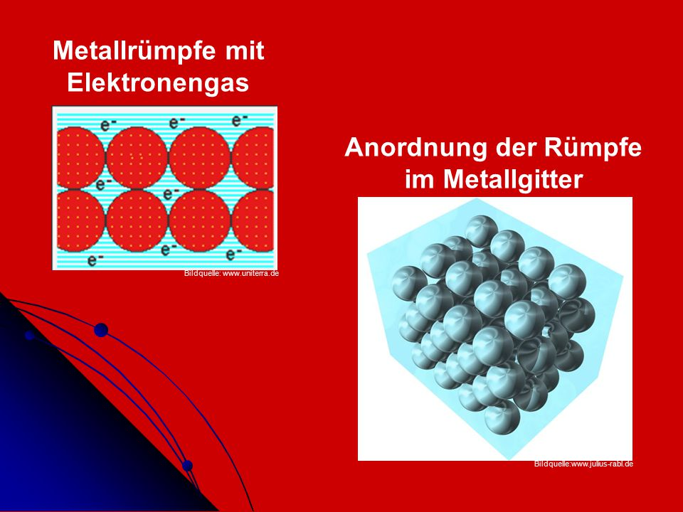 Metalle Edle Metalle: Edle Metalle: Gold, Silber, Platin Gold, Silber, Platin Kommen rein vor Kommen rein vor Unedle Metalle Unedle Metalle Eisen, Aluminium, Blei,… Eisen, Aluminium, Blei,… Kommen nur in Verbindungen vor (z.B.: als Sulfide, Carbonat, Oxide) Kommen nur in Verbindungen vor (z.B.: als Sulfide, Carbonat, Oxide) Bildquelle: www.chemie.at Bildquelle: www.hammerschmied.at