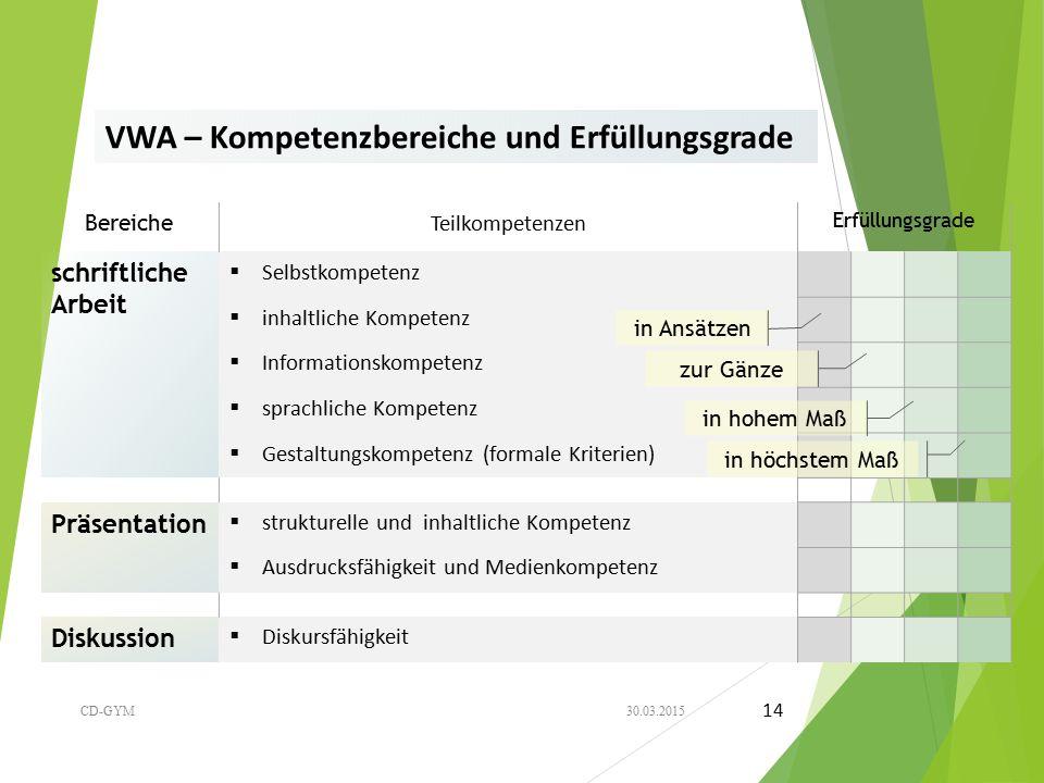 VWA – Kompetenzbereiche und Erfüllungsgrade Bereiche Teilkompetenzen Erfüllungsgrade schriftliche Arbeit  Selbstkompetenz  inhaltliche Kompetenz  I