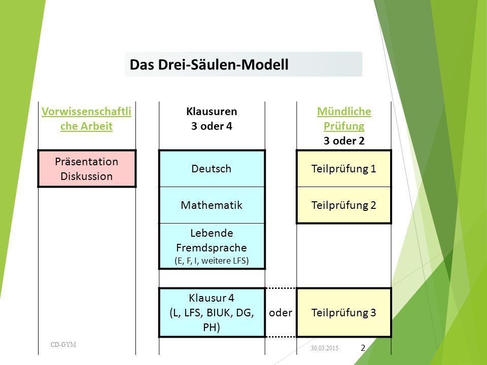 Das Drei-Säulen-Modell Vorwissenschaftli che Arbeit Klausuren 3 oder 4 Mündliche Prüfung 3 oder 2 Präsentation Diskussion DeutschTeilprüfung 1 Mathema
