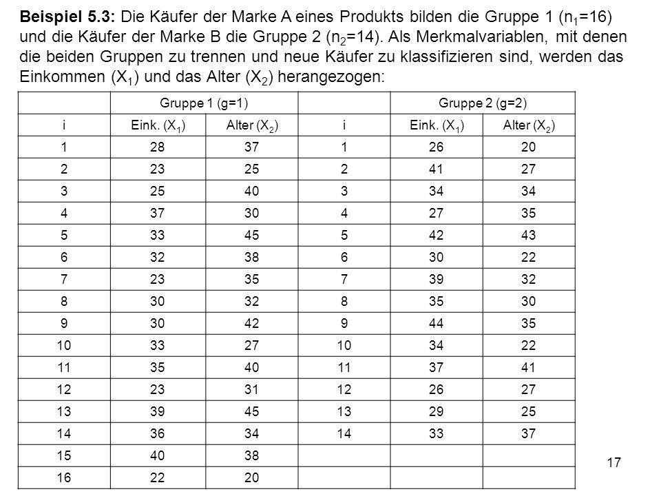 17 Beispiel 5.3: Die Käufer der Marke A eines Produkts bilden die Gruppe 1 (n 1 =16) und die Käufer der Marke B die Gruppe 2 (n 2 =14). Als Merkmalvar