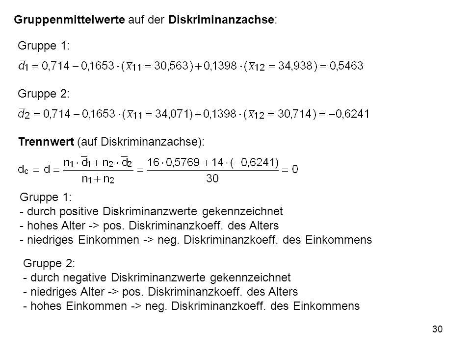 30 Gruppe 1: Gruppe 2: Trennwert (auf Diskriminanzachse): Gruppenmittelwerte auf der Diskriminanzachse: Gruppe 1: - durch positive Diskriminanzwerte g