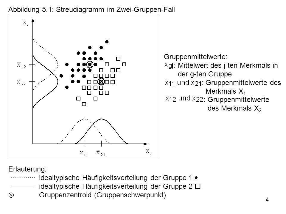 4 Abbildung 5.1: Streudiagramm im Zwei-Gruppen-Fall Erläuterung: idealtypische Häufigkeitsverteilung der Gruppe 1  idealtypische Häufigkeitsverteilun