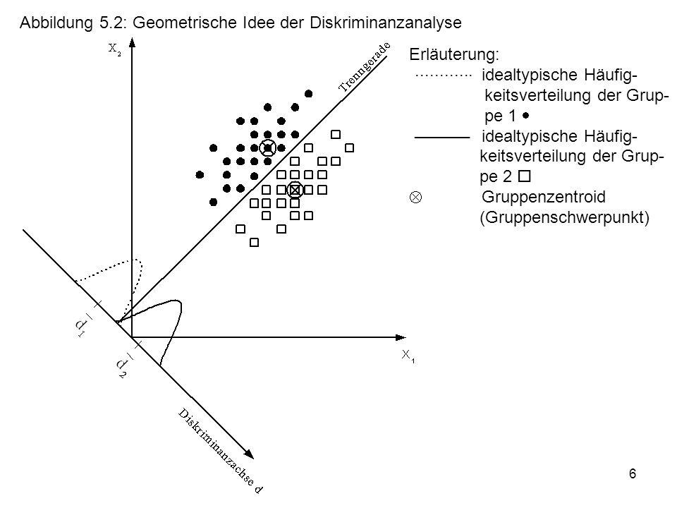6 Abbildung 5.2: Geometrische Idee der Diskriminanzanalyse Erläuterung: idealtypische Häufig- keitsverteilung der Grup- pe 1  idealtypische Häufig- k
