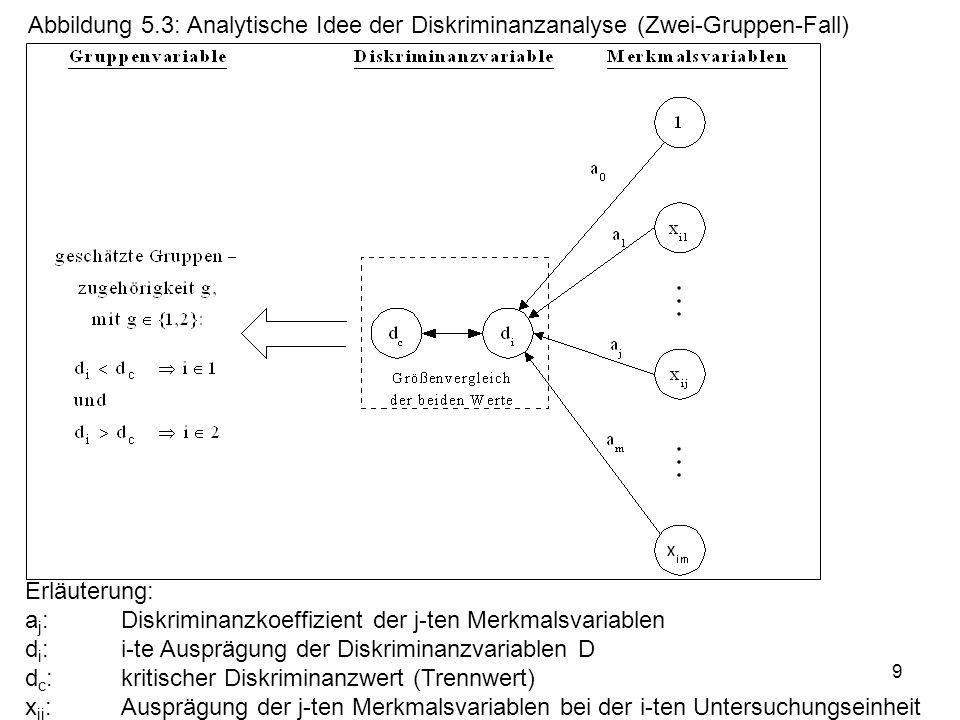 9 Abbildung 5.3: Analytische Idee der Diskriminanzanalyse (Zwei-Gruppen-Fall) Erläuterung: a j :Diskriminanzkoeffizient der j-ten Merkmalsvariablen d