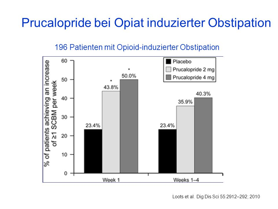 Prucalopride bei Opiat induzierter Obstipation Loots et al. Dig Dis Sci 55:2912–292; 2010 196 Patienten mit Opioid-induzierter Obstipation