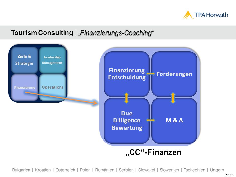 "Seite 10 ""Finanzierungs-Coaching Tourism Consulting 