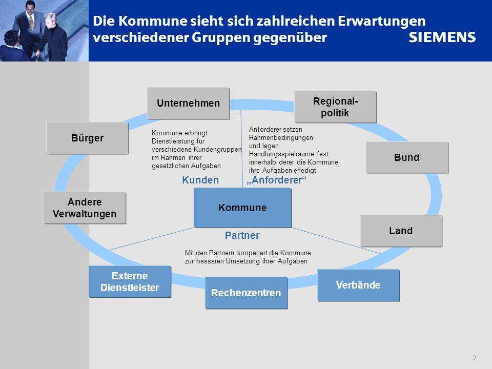 s 2 Die Kommune sieht sich zahlreichen Erwartungen verschiedener Gruppen gegenüber Kommune Unternehmen Regional- politik Bund Bürger Andere Verwaltung