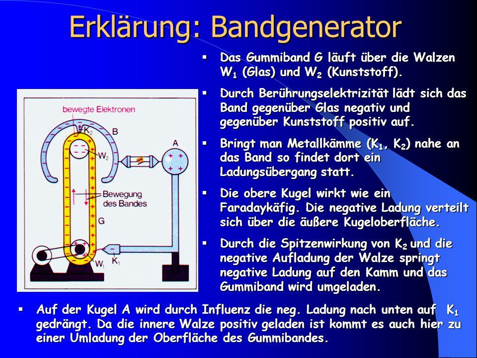 Erklärung: Bandgenerator  Das Gummiband G läuft über die Walzen W 1 (Glas) und W 2 (Kunststoff).  Durch Berührungselektrizität lädt sich das Band ge