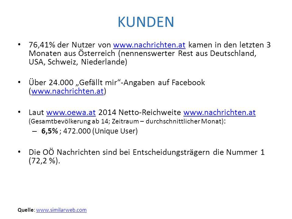 """KUNDEN 76,41% der Nutzer von www.nachrichten.at kamen in den letzten 3 Monaten aus Österreich (nennenswerter Rest aus Deutschland, USA, Schweiz, Niederlande)www.nachrichten.at Über 24.000 """"Gefällt mir -Angaben auf Facebook (www.nachrichten.at)www.nachrichten.at Laut www.oewa.at 2014 Netto-Reichweite www.nachrichten.at (Gesamtbevölkerung ab 14; Zeitraum – durchschnittlicher Monat) :www.oewa.atwww.nachrichten.at – 6,5% ; 472.000 (Unique User) Die OÖ Nachrichten sind bei Entscheidungsträgern die Nummer 1 (72,2 %)."""