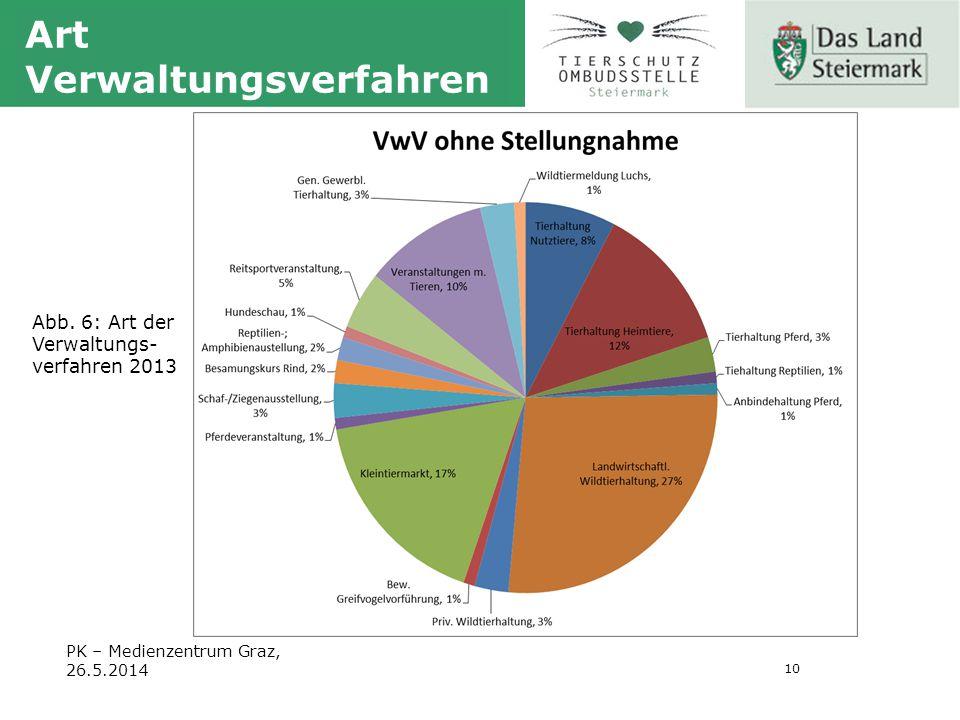 10 PK – Medienzentrum Graz, 26.5.2014 Art Verwaltungsverfahren Abb.