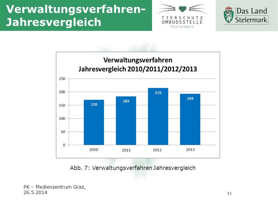 11 PK – Medienzentrum Graz, 26.5.2014 Verwaltungsverfahren- Jahresvergleich Abb.