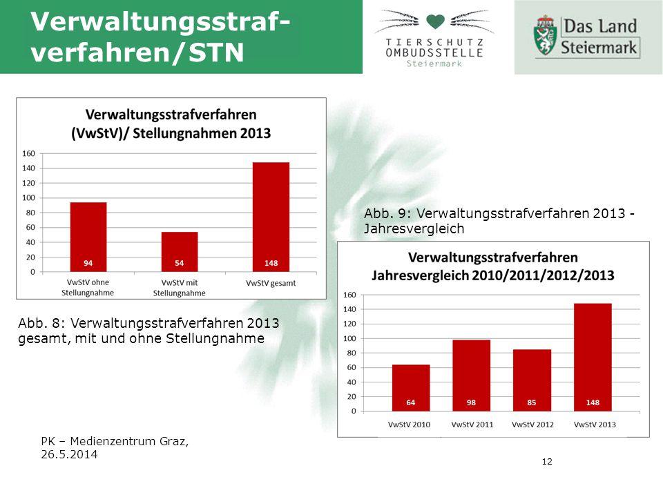 12 Verwaltungsstraf- verfahren/STN Abb.