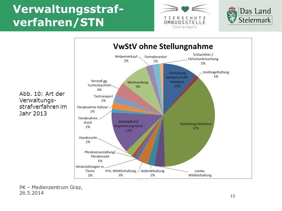 13 Verwaltungsstraf- verfahren/STN Abb.