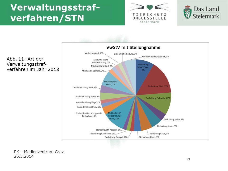 14 Verwaltungsstraf- verfahren/STN Abb.