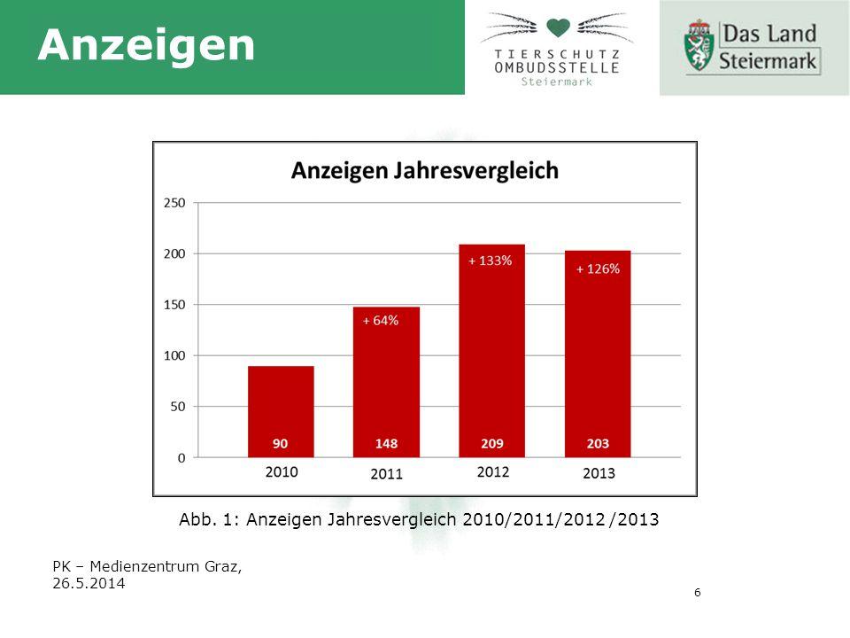 6 PK – Medienzentrum Graz, 26.5.2014 Anzeigen Abb. 1: Anzeigen Jahresvergleich 2010/2011/2012 /2013