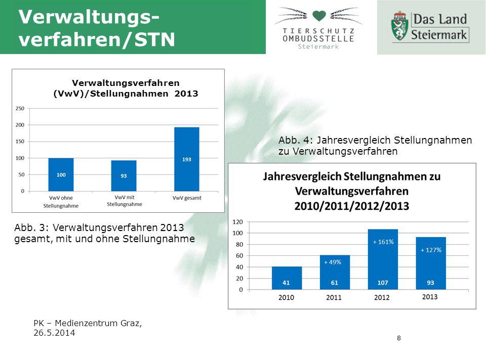 8 PK – Medienzentrum Graz, 26.5.2014 Verwaltungs- verfahren/STN Abb.