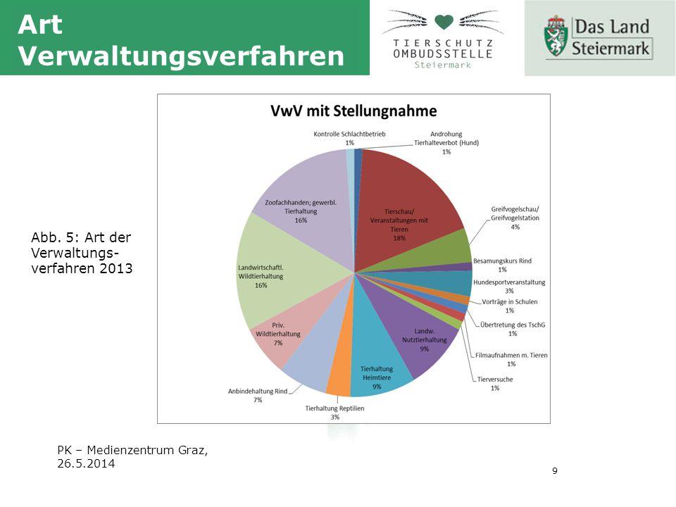 9 PK – Medienzentrum Graz, 26.5.2014 Art Verwaltungsverfahren Abb.